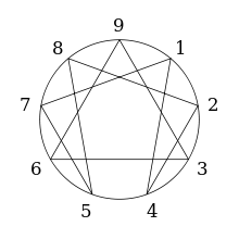 enneagramma-gurdgieva-rasshifrovka-uchenie-georgiya-gurdgieva
